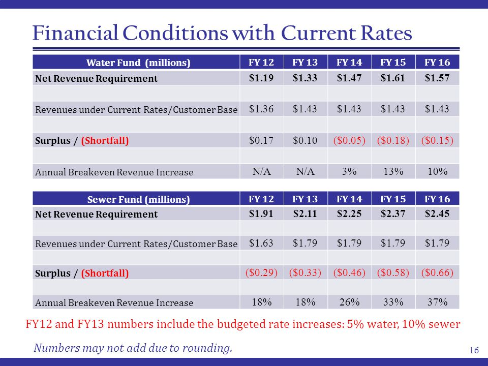 Financial Conditions with Current Rates Water Fund (millions)FY 12FY 13FY 14FY 15FY 16 Net Revenue Requirement $1.19$1.33$1.47$1.61$1.57 Revenues under Current Rates/Customer Base $1.36$1.43 Surplus / (Shortfall) $0.17$0.10($0.05)($0.18)($0.15) Annual Breakeven Revenue Increase N/A 3%13%10% 16 Sewer Fund (millions)FY 12FY 13FY 14FY 15FY 16 Net Revenue Requirement $1.91$2.11$2.25$2.37$2.45 Revenues under Current Rates/Customer Base $1.63$1.79 Surplus / (Shortfall) ($0.29)($0.33)($0.46)($0.58)($0.66) Annual Breakeven Revenue Increase 18% 26%33%37% Numbers may not add due to rounding.