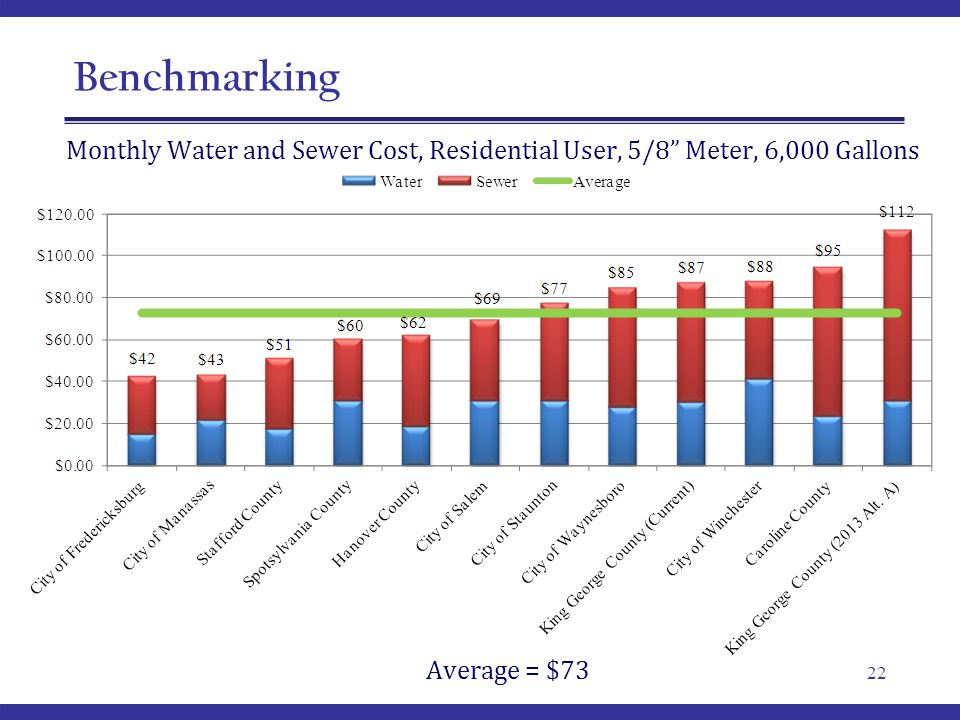 Benchmarking 22 Monthly Water and Sewer Cost, Residential User, 5/8 Meter, 6,000 Gallons Average = $73