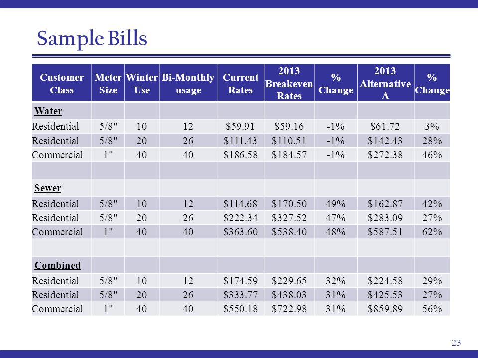 Sample Bills 23 Customer Class Meter Size Winter Use Bi-Monthly usage Current Rates 2013 Breakeven Rates % Change 2013 Alternative A % Change Water Residential5/8 1012$59.91$59.16-1%$61.723% Residential5/8 2026$111.43$110.51-1%$142.4328% Commercial1 40 $186.58$184.57-1%$272.3846% Sewer Residential5/8 1012$114.68$170.5049%$162.8742% Residential5/8 2026$222.34$327.5247%$283.0927% Commercial1 40 $363.60$538.4048%$587.5162% Combined Residential5/8 1012$174.59$229.6532%$224.5829% Residential5/8 2026$333.77$438.0331%$425.5327% Commercial1 40 $550.18$722.9831%$859.8956%