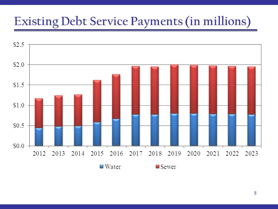 Existing Debt Service Payments (in millions) 8