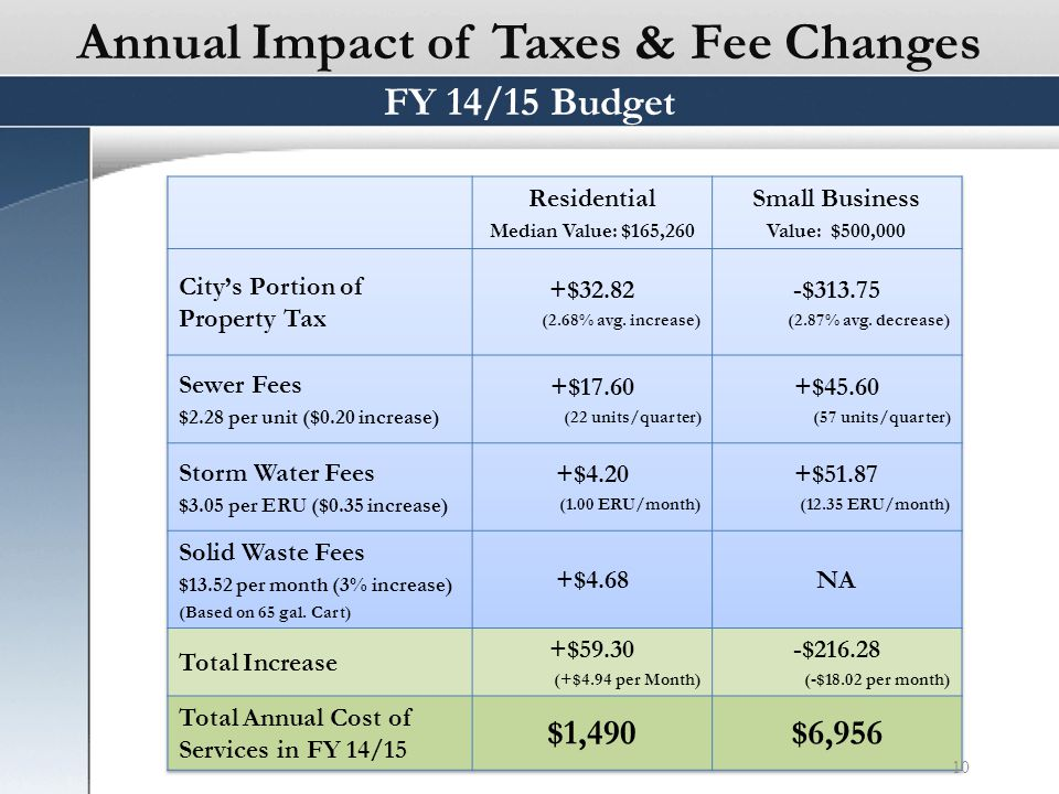 Annual Impact of Taxes & Fee Changes 10 FY 14/15 Budget