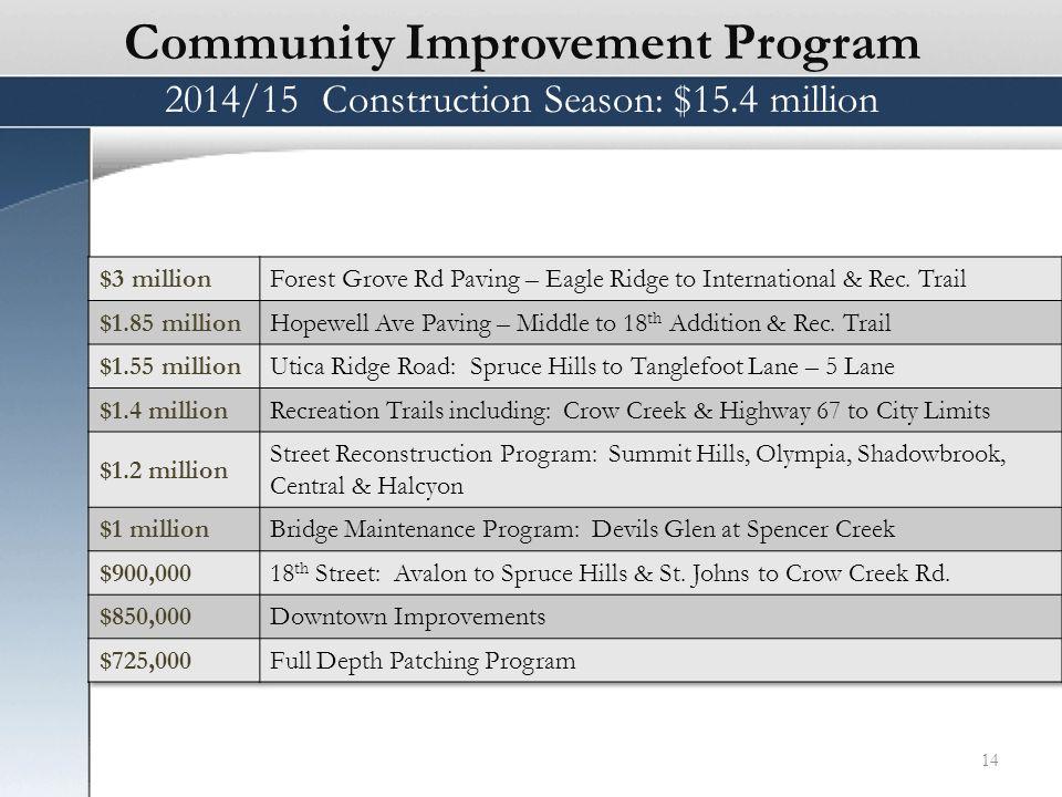 Community Improvement Program 2014/15 Construction Season: $15.4 million 14