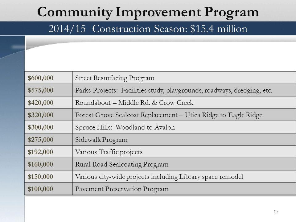 Community Improvement Program 15 2014/15 Construction Season: $15.4 million