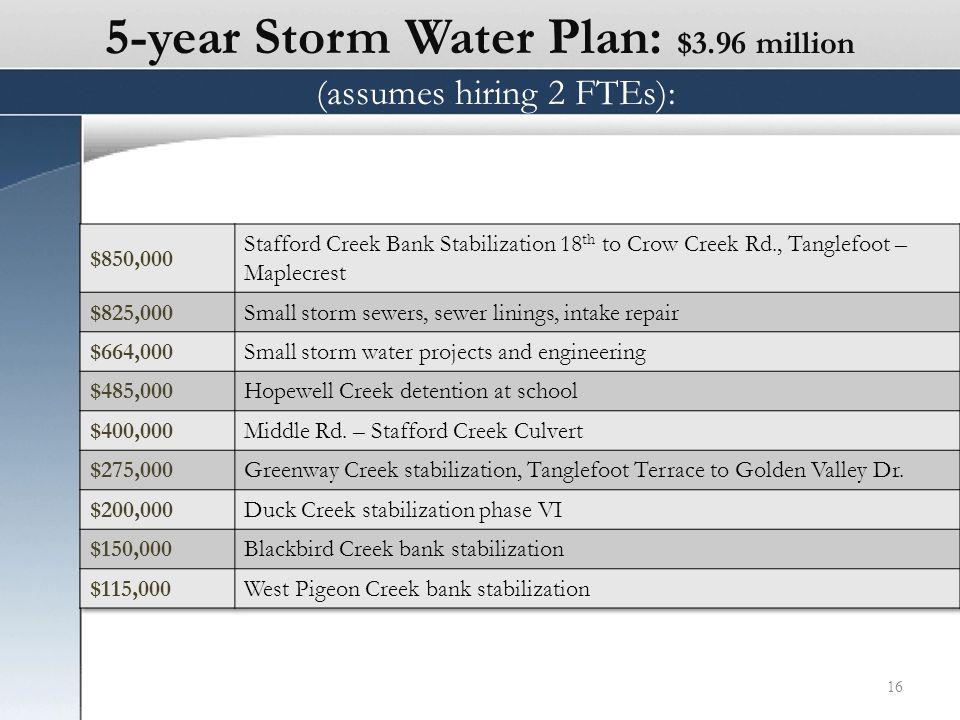 5-year Storm Water Plan: $3.96 million 16 (assumes hiring 2 FTEs):