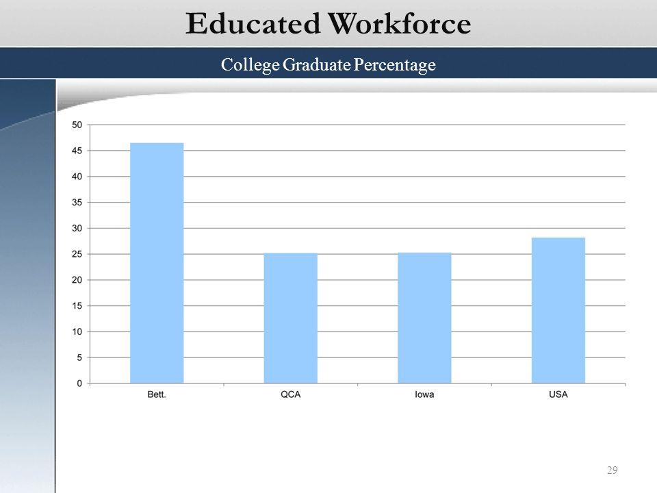 29 Educated Workforce College Graduate Percentage
