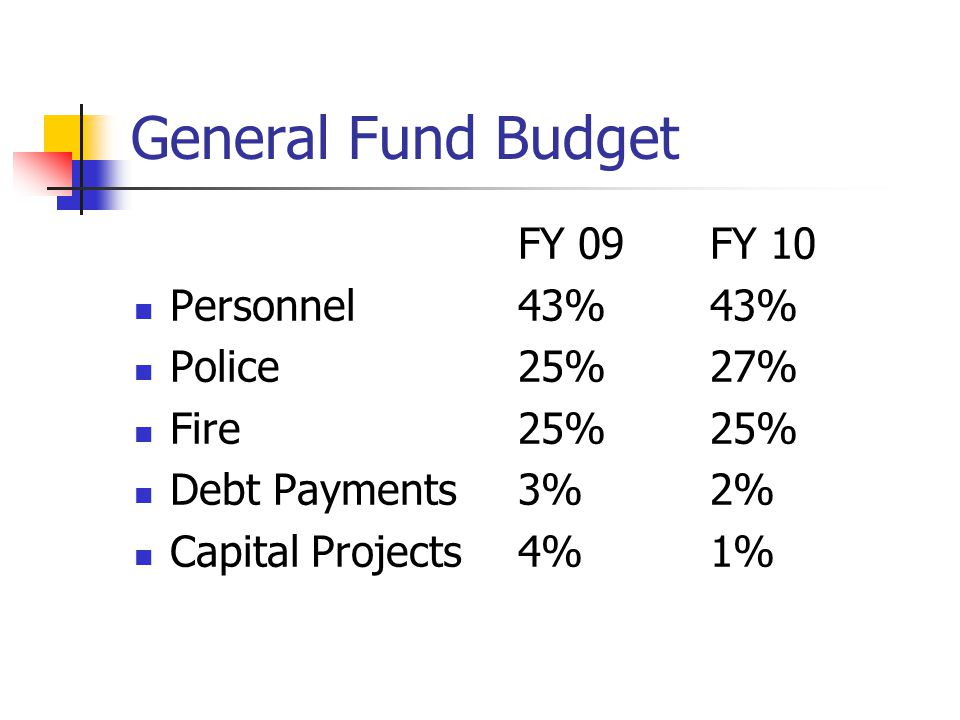 Budget Highlights (General Fund) Comparisons to FY 2009: Personnel Expenses funding: +$335,530 Mostly attributed Health Insurance increase Operating Expenses: +1,463,273 Mostly attributed to BSO, funding of 50% of resource officers, engineering fees for CRA projects and solid waste increase
