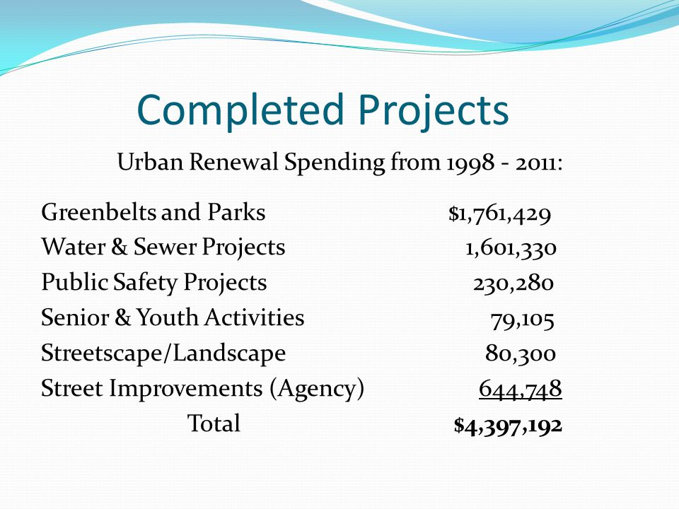 Completed Projects Urban Renewal Spending from 1998 - 2011: Greenbelts and Parks$1,761,429 Water & Sewer Projects 1,601,330 Public Safety Projects 230,280 Senior & Youth Activities 79,105 Streetscape/Landscape 80,300 Street Improvements (Agency) 644,748 Total $4,397,192