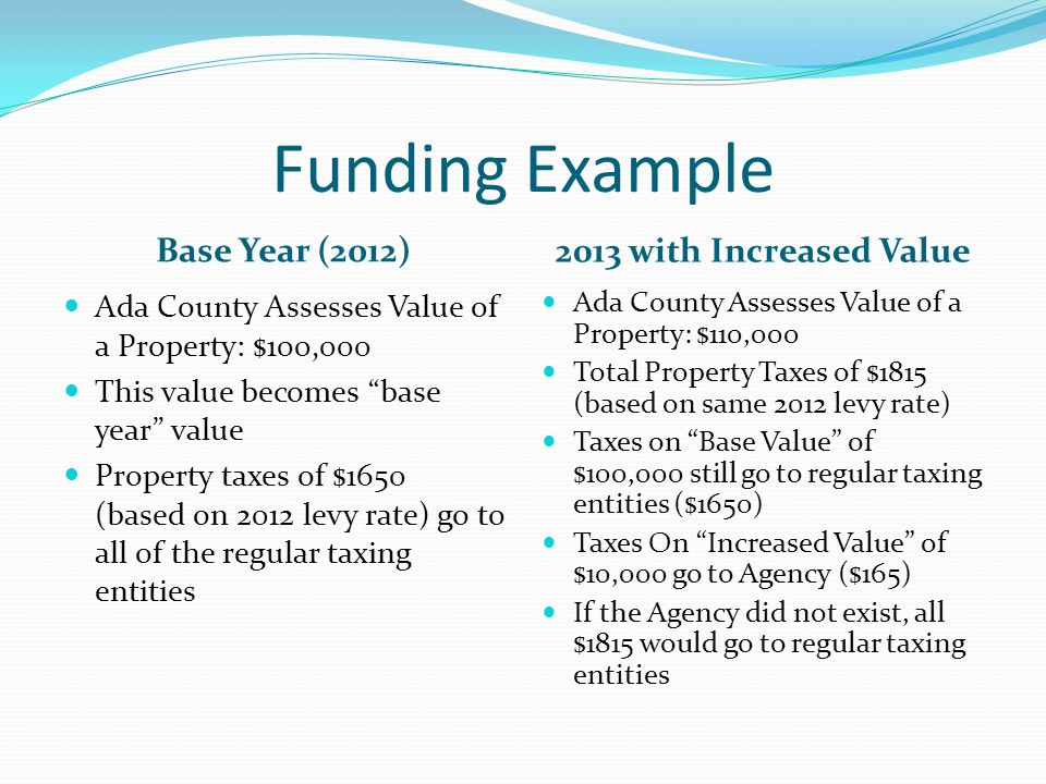 Funding Example Base Year (2012) 2013 with Increased Value Ada County Assesses Value of a Property: $100,000 This value becomes base year value Property taxes of $1650 (based on 2012 levy rate) go to all of the regular taxing entities Ada County Assesses Value of a Property: $110,000 Total Property Taxes of $1815 (based on same 2012 levy rate) Taxes on Base Value of $100,000 still go to regular taxing entities ($1650) Taxes On Increased Value of $10,000 go to Agency ($165) If the Agency did not exist, all $1815 would go to regular taxing entities