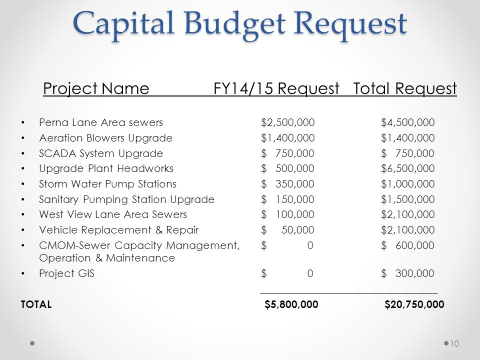 Capital Budget Request Project Name FY14/15 Request Total Request Perna Lane Area sewers $2,500,000$4,500,000 Aeration Blowers Upgrade $1,400,000$1,400,000 SCADA System Upgrade $ 750,000 $ 750,000 Upgrade Plant Headworks $ 500,000$6,500,000 Storm Water Pump Stations $ 350,000$1,000,000 Sanitary Pumping Station Upgrade $ 150,000$1,500,000 West View Lane Area Sewers $ 100,000$2,100,000 Vehicle Replacement & Repair $ 50,000 $2,100,000 CMOM-Sewer Capacity Management,$ 0$ 600,000 Operation & Maintenance Project GIS$ 0$ 300,000 _________________________________ TOTAL $5,800,000 $20,750,000 10