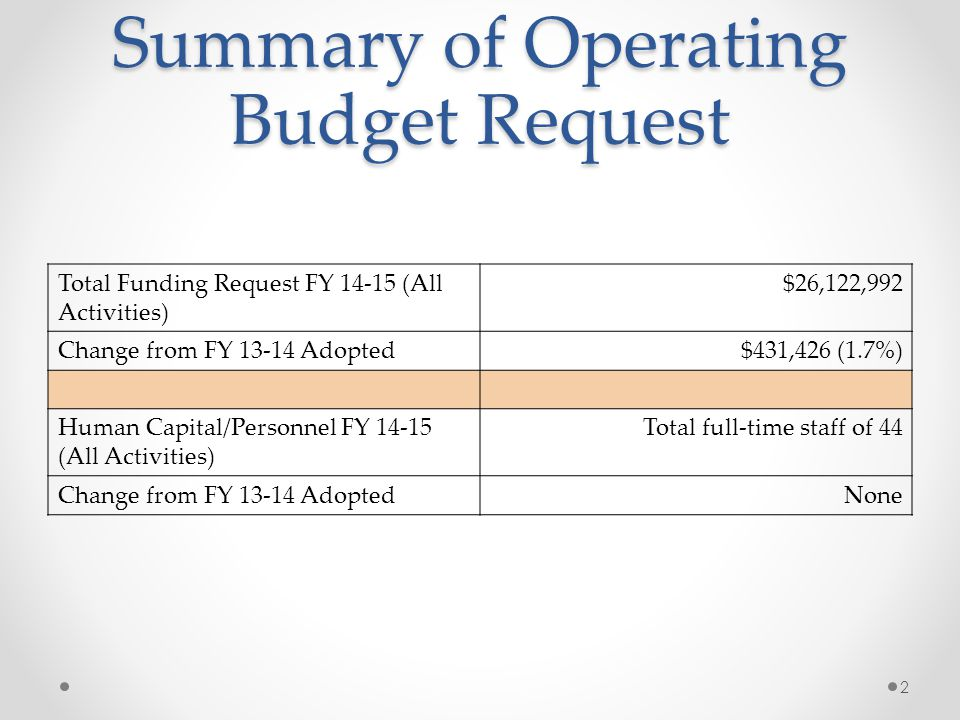 Operating Budget Request by Activity Activity NameStarting Page Number FY 14-15 Mayor's Request FY 13-14 Adopted $ Change% Change Administration6$4,516,052 $4,418,012 $98,0402.2% Process Control10$3,090,240 $2,918,555$171,6855.9% Laboratory13 $417,344 $421,693 $6510.2% Sludge Processing 16$2,344,170 $2,331,704 $12,4660.5% Regulatory Compliance 21 $101,775 $101,218 $5570.6% Building Maintenance 24 $265,500 $259,500 $6,0002.3% Equipment Maintenance 26$1,058,399$1,012,244 $41,1554.0% Pump Station Maintenance 29 $763,911 $747,043 $16,8682.3% 3