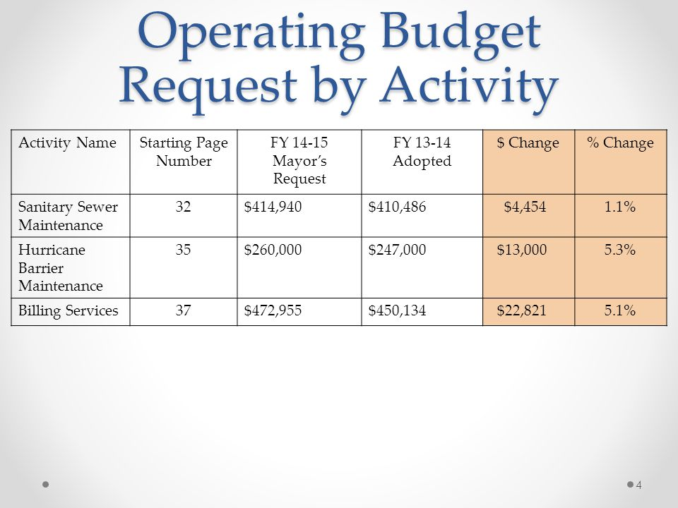 Operating Budget Request by Activity Activity NameStarting Page Number FY 14-15 Mayor's Request FY 13-14 Adopted $ Change% Change Sanitary Sewer Maintenance 32$414,940$410,486 $4,4541.1% Hurricane Barrier Maintenance 35$260,000$247,000 $13,0005.3% Billing Services37$472,955$450,134 $22,8215.1% 4
