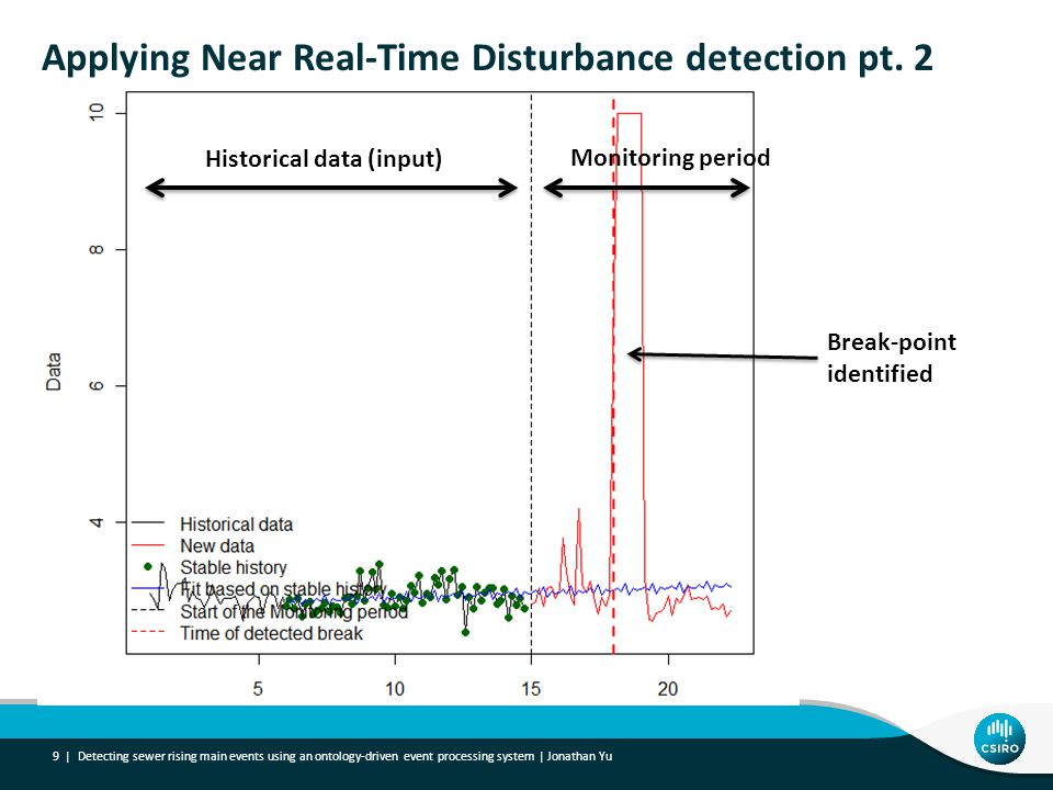 Applying Near Real-Time Disturbance detection pt.