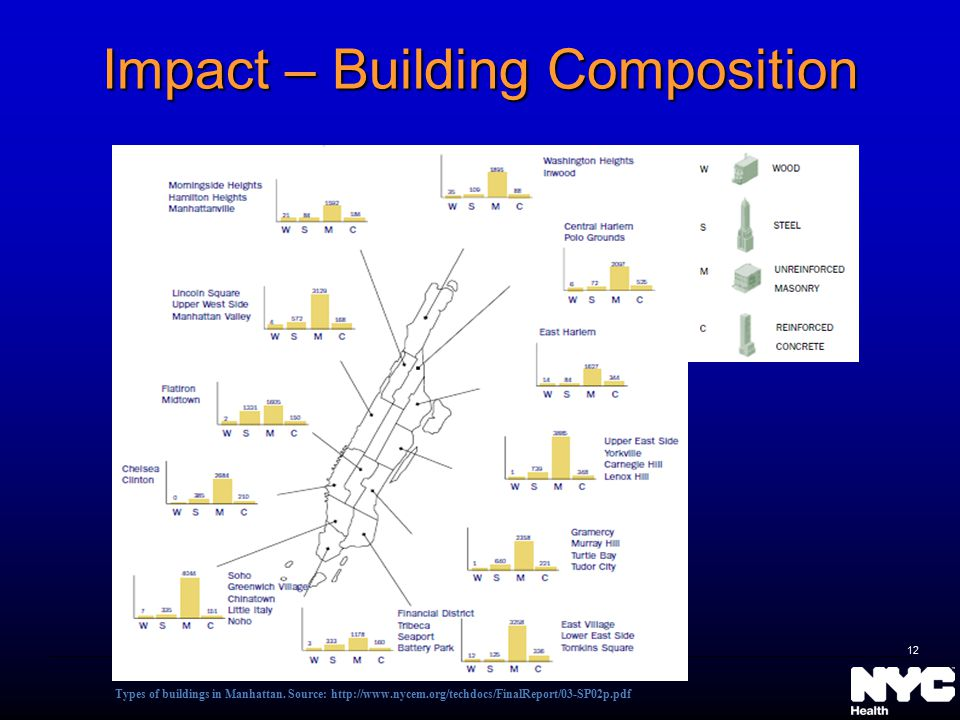 Impact – Building Composition Types of buildings in Manhattan. Source: http://www.nycem.org/techdocs/FinalReport/03-SP02p.pdf 12