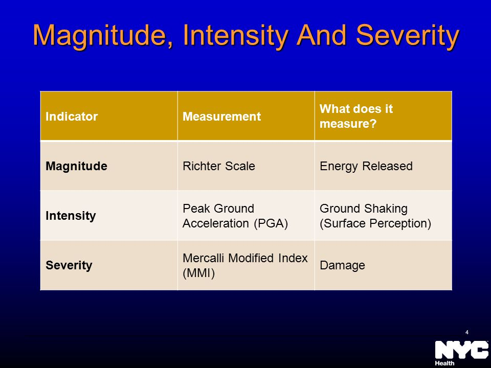 Magnitude, Intensity And Severity IndicatorMeasurement What does it measure? MagnitudeRichter ScaleEnergy Released Intensity Peak Ground Acceleration