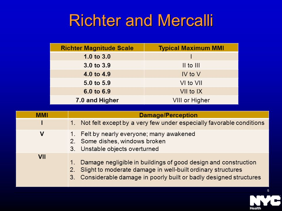 Richter and Mercalli Richter Magnitude ScaleTypical Maximum MMI 1.0 to 3.0I 3.0 to 3.9II to III 4.0 to 4.9IV to V 5.0 to 5.9VI to VII 6.0 to 6.9VII to IX 7.0 and HigherVIII or Higher MMIDamage/Perception I1.Not felt except by a very few under especially favorable conditions V1.Felt by nearly everyone; many awakened 2.Some dishes, windows broken 3.Unstable objects overturned VII 1.Damage negligible in buildings of good design and construction 2.Slight to moderate damage in well-built ordinary structures 3.Considerable damage in poorly built or badly designed structures 5