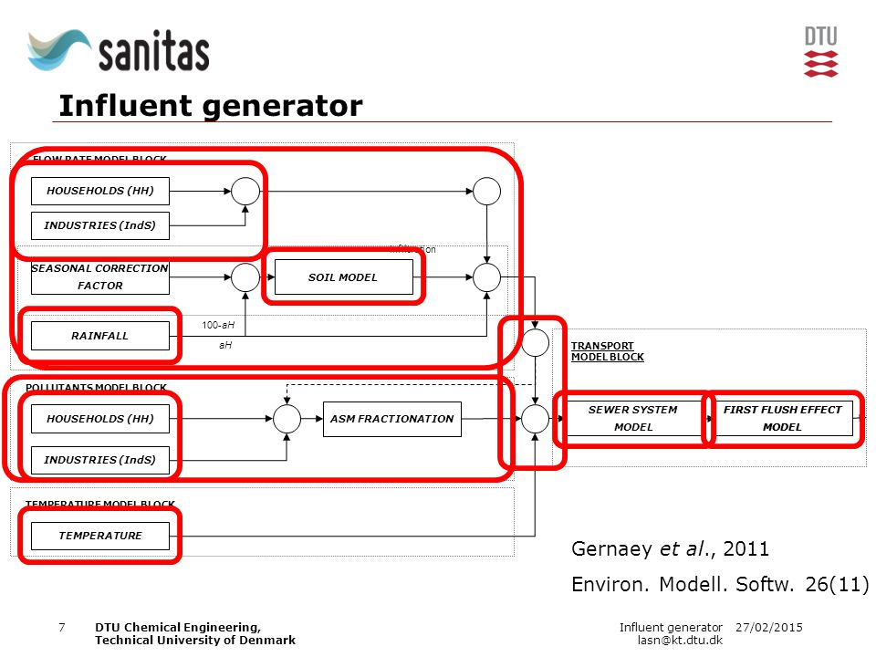 27/02/2015Influent generator lasn@kt.dtu.dk 7DTU Chemical Engineering, Technical University of Denmark Influent generator HOUSEHOLDS (HH) INDUSTRIES (IndS) SEASONAL CORRECTION FACTOR RAINFALL HOUSEHOLDS (HH) INDUSTRIES (IndS) SOIL MODEL FIRST FLUSH EFFECT MODEL ASM FRACTIONATION TEMPERATURE FLOW RATE MODEL BLOCK POLLUTANTS MODEL BLOCK TEMPERATURE MODEL BLOCK TRANSPORT MODEL BLOCK 100-aH aH SEWER SYSTEM MODEL infiltration FIRST FLUSH EFFECT MODEL Gernaey et al., 2011 Environ.