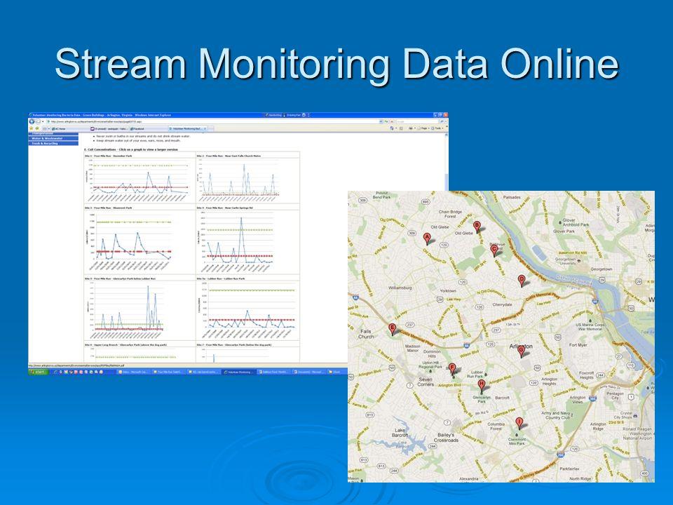 Stream Monitoring Data Online