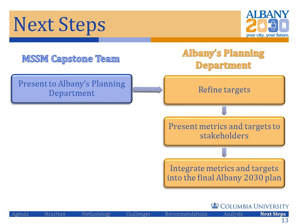 Next Steps Present to Albany's Planning Department Refine targets Present metrics and targets to stakeholders Integrate metrics and targets into the f