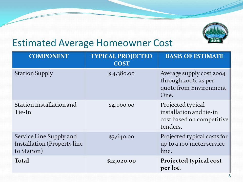 Estimated Average Homeowner Cost 8