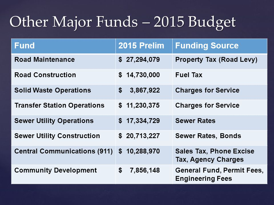 Fund2015 PrelimFunding Source Road Maintenance$ 27,294,079Property Tax (Road Levy) Road Construction$ 14,730,000Fuel Tax Solid Waste Operations$ 3,867,922Charges for Service Transfer Station Operations$ 11,230,375Charges for Service Sewer Utility Operations$ 17,334,729Sewer Rates Sewer Utility Construction$ 20,713,227Sewer Rates, Bonds Central Communications (911)$ 10,288,970Sales Tax, Phone Excise Tax, Agency Charges Community Development$ 7,856,148General Fund, Permit Fees, Engineering Fees Other Major Funds – 2015 Budget