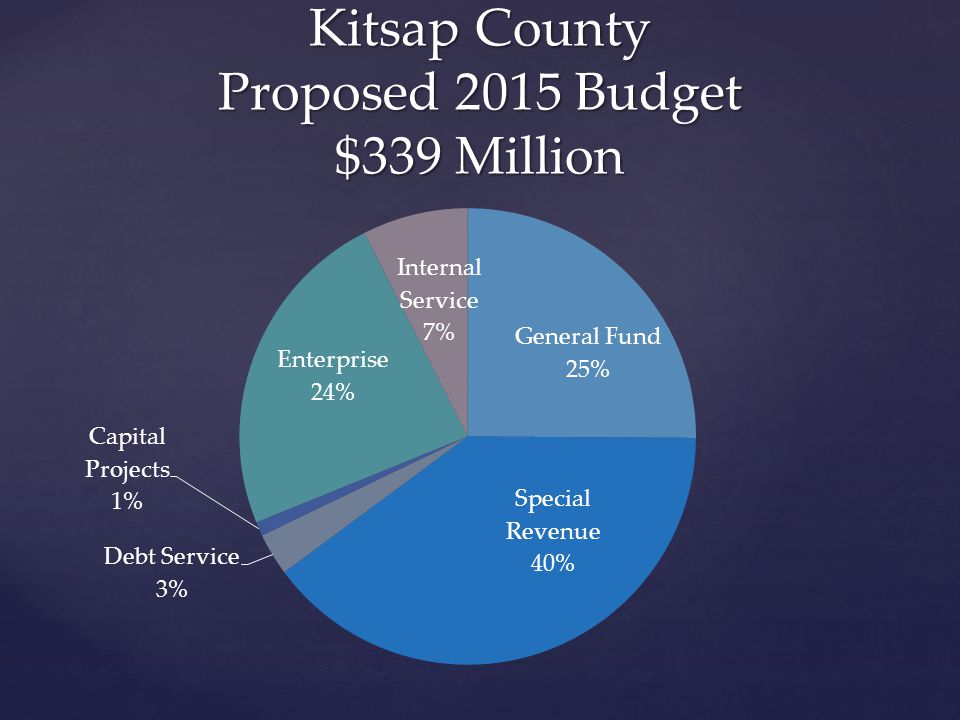 Kitsap County Proposed 2015 Budget $339 Million