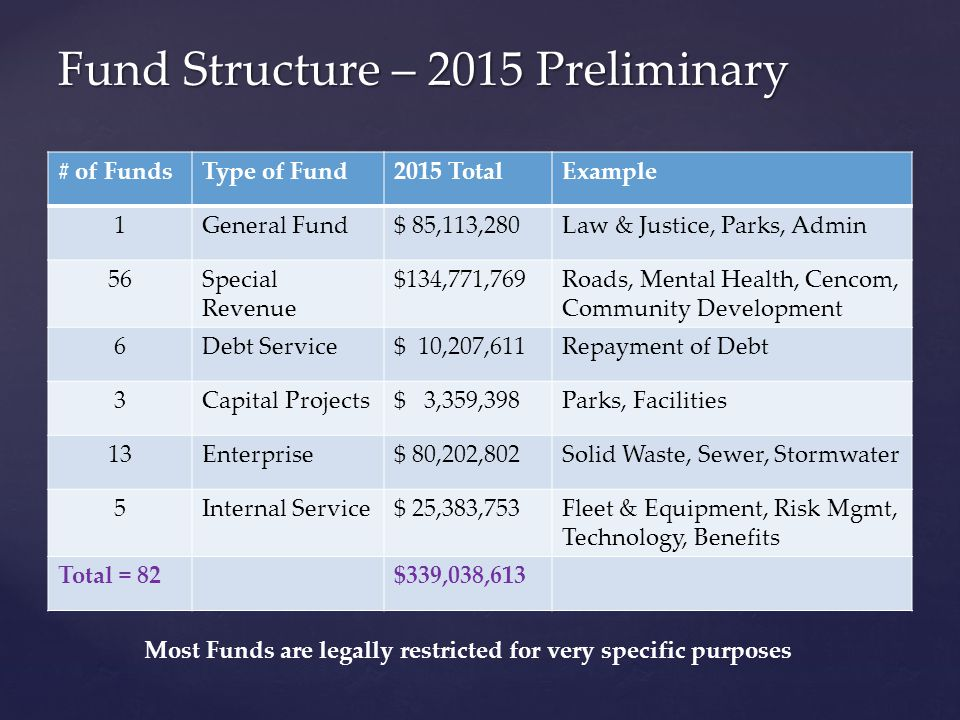 # of FundsType of Fund2015 TotalExample 1General Fund$ 85,113,280Law & Justice, Parks, Admin 56Special Revenue $134,771,769Roads, Mental Health, Cencom, Community Development 6Debt Service$ 10,207,611Repayment of Debt 3Capital Projects$ 3,359,398Parks, Facilities 13Enterprise$ 80,202,802Solid Waste, Sewer, Stormwater 5Internal Service$ 25,383,753Fleet & Equipment, Risk Mgmt, Technology, Benefits Total = 82$339,038,613 Fund Structure – 2015 Preliminary Most Funds are legally restricted for very specific purposes