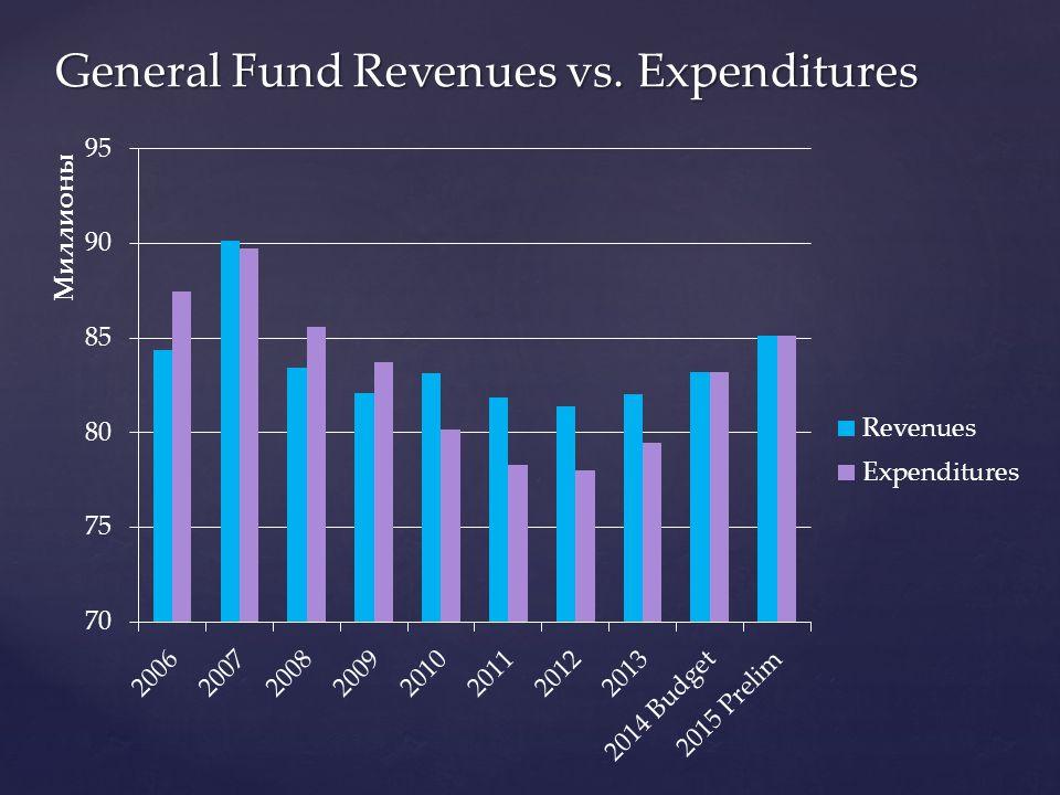 General Fund Revenues vs. Expenditures