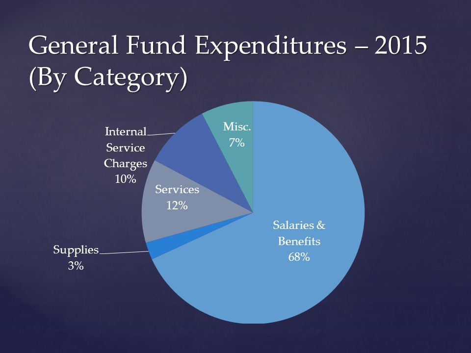 General Fund Expenditures – 2015 (By Category)