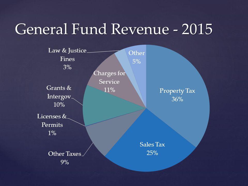 General Fund Revenue - 2015