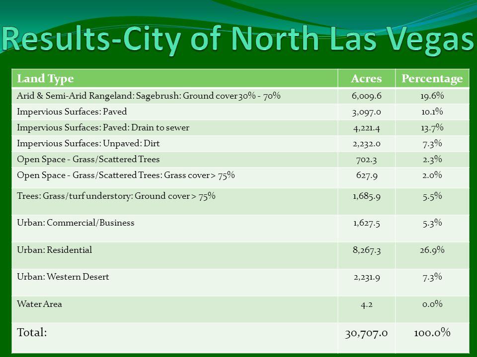 Land TypeAcresPercentage Arid & Semi-Arid Rangeland: Sagebrush: Ground cover 30% - 70%6,009.619.6% Impervious Surfaces: Paved3,097.010.1% Impervious Surfaces: Paved: Drain to sewer4,221.413.7% Impervious Surfaces: Unpaved: Dirt2,232.07.3% Open Space - Grass/Scattered Trees702.32.3% Open Space - Grass/Scattered Trees: Grass cover > 75%627.92.0% Trees: Grass/turf understory: Ground cover > 75%1,685.95.5% Urban: Commercial/Business1,627.55.3% Urban: Residential8,267.326.9% Urban: Western Desert2,231.97.3% Water Area4.20.0% Total:30,707.0100.0%