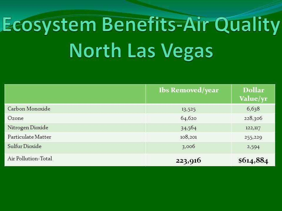 Ibs Removed/yearDollar Value/yr Carbon Monoxide13,5256,638 Ozone64,620228,306 Nitrogen Dioxide34,564122,117 Particulate Matter108,201255,229 Sulfur Di