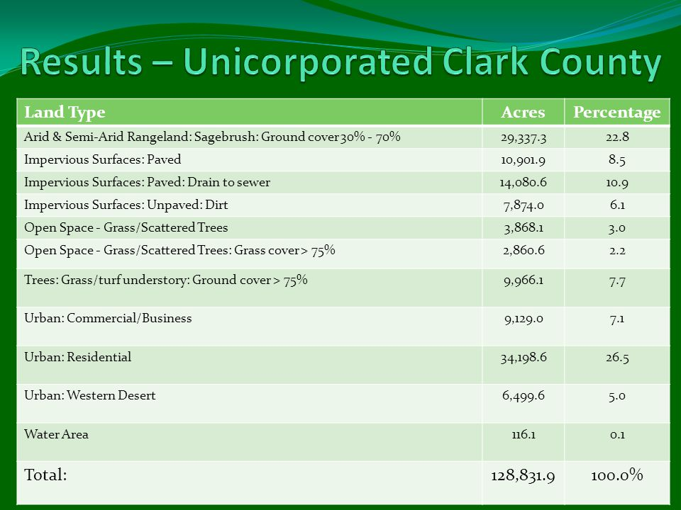 Land TypeAcresPercentage Arid & Semi-Arid Rangeland: Sagebrush: Ground cover 30% - 70%29,337.322.8 Impervious Surfaces: Paved10,901.98.5 Impervious Surfaces: Paved: Drain to sewer14,080.610.9 Impervious Surfaces: Unpaved: Dirt7,874.06.1 Open Space - Grass/Scattered Trees3,868.13.0 Open Space - Grass/Scattered Trees: Grass cover > 75%2,860.62.2 Trees: Grass/turf understory: Ground cover > 75%9,966.17.7 Urban: Commercial/Business9,129.07.1 Urban: Residential34,198.626.5 Urban: Western Desert6,499.65.0 Water Area116.10.1 Total:128,831.9100.0%