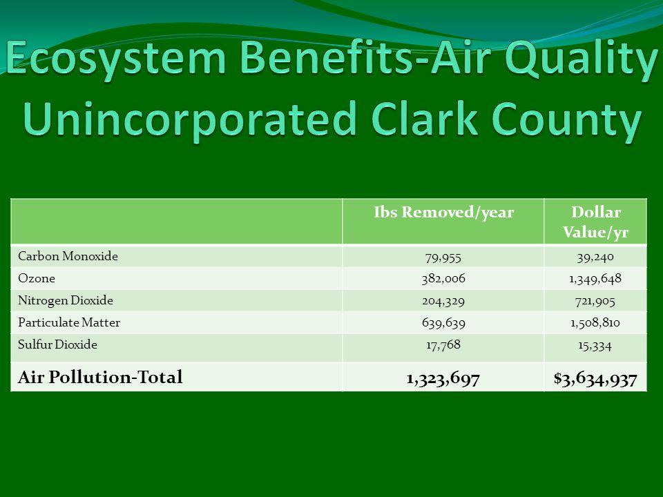 Ibs Removed/yearDollar Value/yr Carbon Monoxide79,95539,240 Ozone382,0061,349,648 Nitrogen Dioxide204,329721,905 Particulate Matter639,6391,508,810 Su