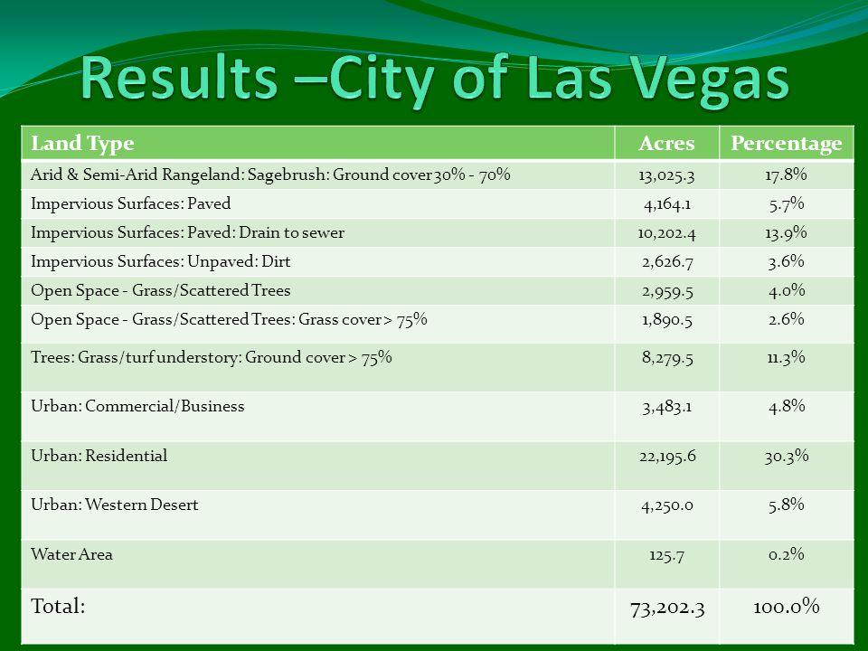 Land TypeAcresPercentage Arid & Semi-Arid Rangeland: Sagebrush: Ground cover 30% - 70%13,025.317.8% Impervious Surfaces: Paved4,164.15.7% Impervious Surfaces: Paved: Drain to sewer10,202.413.9% Impervious Surfaces: Unpaved: Dirt2,626.73.6% Open Space - Grass/Scattered Trees2,959.54.0% Open Space - Grass/Scattered Trees: Grass cover > 75%1,890.52.6% Trees: Grass/turf understory: Ground cover > 75%8,279.511.3% Urban: Commercial/Business3,483.14.8% Urban: Residential22,195.630.3% Urban: Western Desert4,250.05.8% Water Area125.70.2% Total:73,202.3100.0%