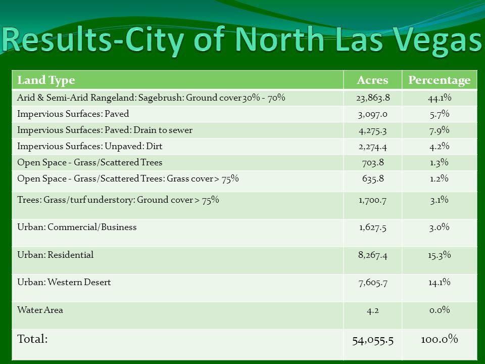 Land TypeAcresPercentage Arid & Semi-Arid Rangeland: Sagebrush: Ground cover 30% - 70%23,863.844.1% Impervious Surfaces: Paved3,097.05.7% Impervious Surfaces: Paved: Drain to sewer4,275.37.9% Impervious Surfaces: Unpaved: Dirt2,274.44.2% Open Space - Grass/Scattered Trees703.81.3% Open Space - Grass/Scattered Trees: Grass cover > 75%635.81.2% Trees: Grass/turf understory: Ground cover > 75%1,700.73.1% Urban: Commercial/Business1,627.53.0% Urban: Residential8,267.415.3% Urban: Western Desert7,605.714.1% Water Area4.20.0% Total:54,055.5100.0%