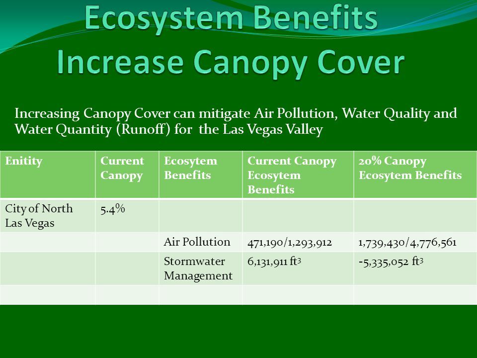 Increasing Canopy Cover can mitigate Air Pollution, Water Quality and Water Quantity (Runoff) for the Las Vegas Valley EnitityCurrent Canopy Ecosytem