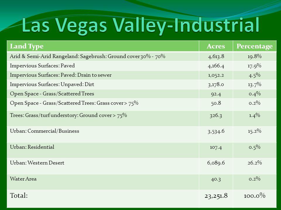 Land TypeAcresPercentage Arid & Semi-Arid Rangeland: Sagebrush: Ground cover 30% - 70%4,613.819.8% Impervious Surfaces: Paved4,166.417.9% Impervious Surfaces: Paved: Drain to sewer1,052.24.5% Impervious Surfaces: Unpaved: Dirt3,178.013.7% Open Space - Grass/Scattered Trees92.40.4% Open Space - Grass/Scattered Trees: Grass cover > 75%50.80.2% Trees: Grass/turf understory: Ground cover > 75%326.31.4% Urban: Commercial/Business3,534.615.2% Urban: Residential107.40.5% Urban: Western Desert6,089.626.2% Water Area40.30.2% Total:23,251.8100.0%