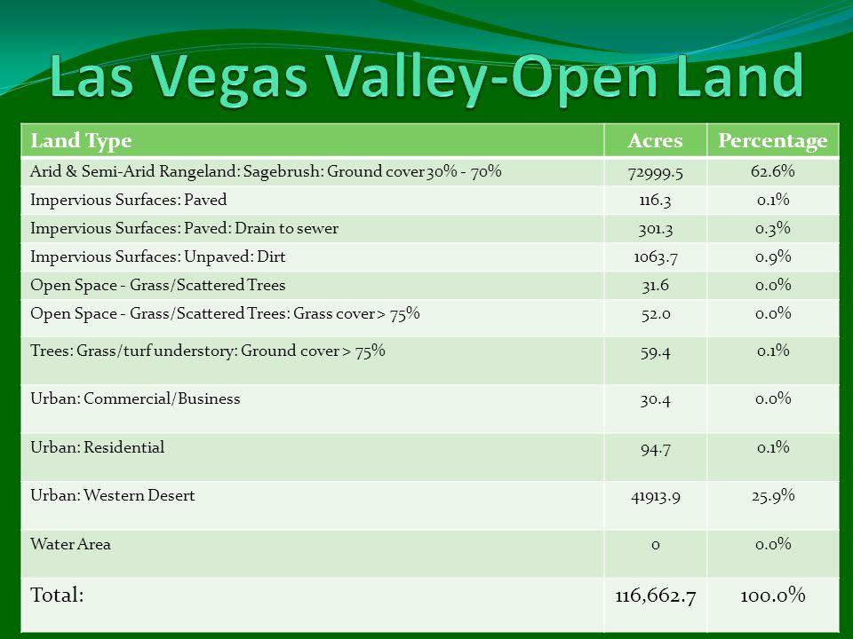 Land TypeAcresPercentage Arid & Semi-Arid Rangeland: Sagebrush: Ground cover 30% - 70%72999.562.6% Impervious Surfaces: Paved116.30.1% Impervious Surfaces: Paved: Drain to sewer301.30.3% Impervious Surfaces: Unpaved: Dirt1063.70.9% Open Space - Grass/Scattered Trees31.60.0% Open Space - Grass/Scattered Trees: Grass cover > 75%52.00.0% Trees: Grass/turf understory: Ground cover > 75%59.40.1% Urban: Commercial/Business30.40.0% Urban: Residential94.70.1% Urban: Western Desert41913.925.9% Water Area00.0% Total:116,662.7100.0%