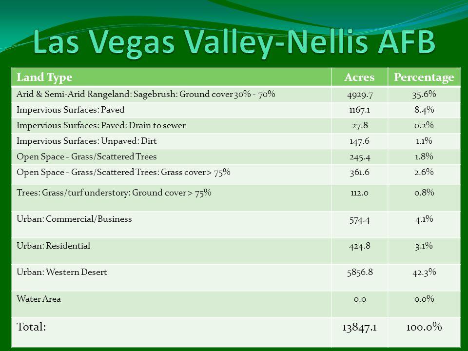 Land TypeAcresPercentage Arid & Semi-Arid Rangeland: Sagebrush: Ground cover 30% - 70%4929.735.6% Impervious Surfaces: Paved1167.18.4% Impervious Surf