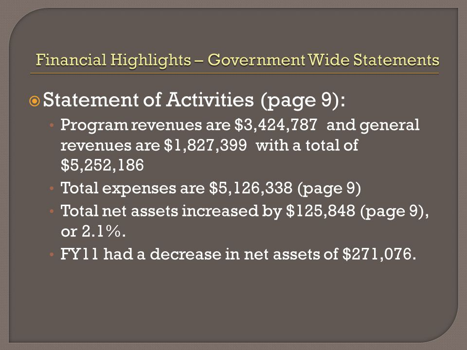  Statement of Activities (page 9): Program revenues are $3,424,787 and general revenues are $1,827,399 with a total of $5,252,186 Total expenses are $5,126,338 (page 9) Total net assets increased by $125,848 (page 9), or 2.1%.