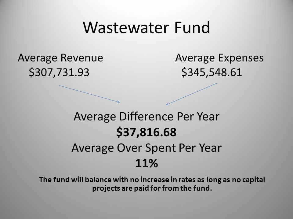 Wastewater Fund Average Revenue Average Expenses $307,731.93 $345,548.61 Average Difference Per Year $37,816.68 Average Over Spent Per Year 11% The fund will balance with no increase in rates as long as no capital projects are paid for from the fund.