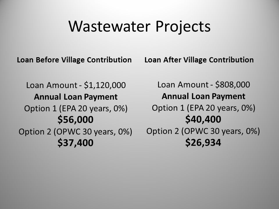 Wastewater Projects Loan Before Village Contribution Loan Amount - $1,120,000 Annual Loan Payment Option 1 (EPA 20 years, 0%) $56,000 Option 2 (OPWC 30 years, 0%) $37,400 Loan After Village Contribution Loan Amount - $808,000 Annual Loan Payment Option 1 (EPA 20 years, 0%) $40,400 Option 2 (OPWC 30 years, 0%) $26,934