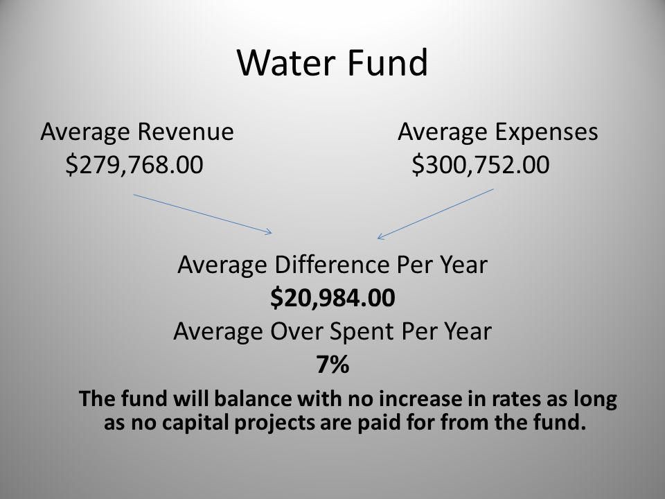 Water Fund Average Revenue Average Expenses $279,768.00 $300,752.00 Average Difference Per Year $20,984.00 Average Over Spent Per Year 7% The fund will balance with no increase in rates as long as no capital projects are paid for from the fund.