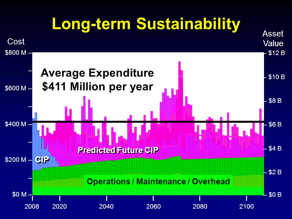 Long-term Sustainability 200820202040206020802100 – $12 B – $10 B – $8 B – $6 B – $4 B – $2 B – $0 B $800 M – $400 M – – $200 M – – $0 M – – $600 M – – Cost Asset Value Average Expenditure $411 Million per year Operations / Maintenance / Overhead CIP Predicted Future CIP
