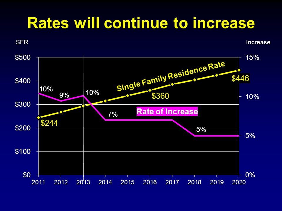 Rates will continue to increase SFR Rate of Increase Single Family Residence Rate Increase