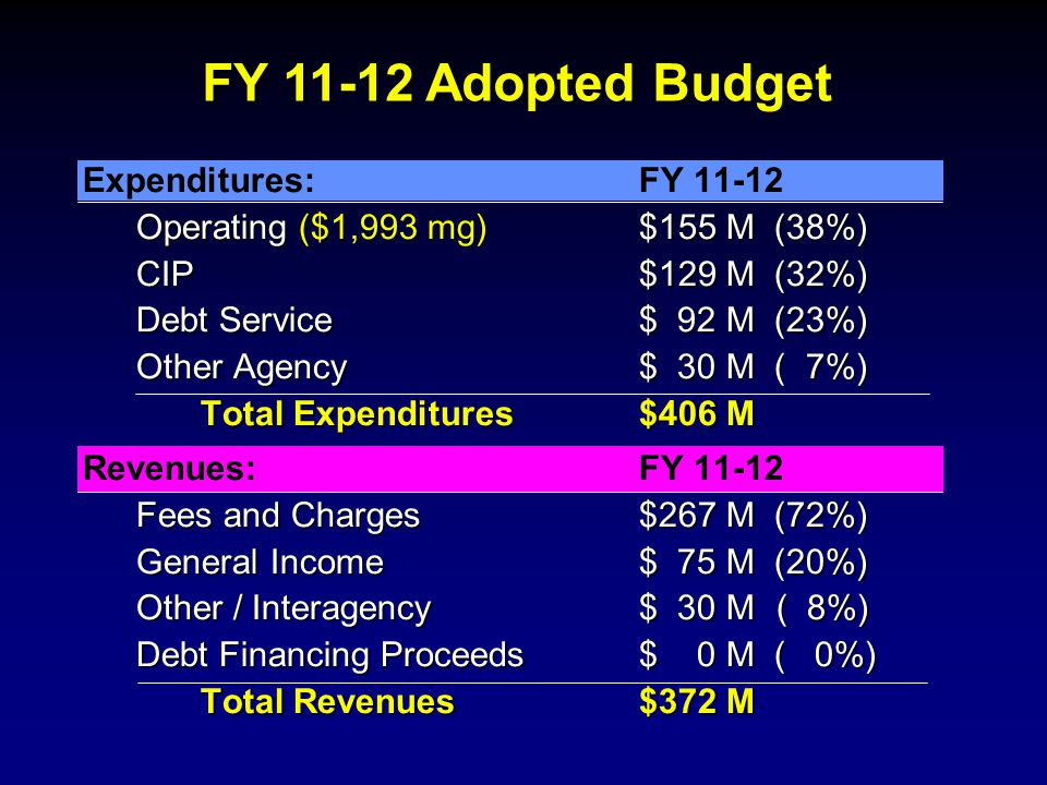 Expenditures:FY 11-12 Operating ($1,993 mg)$155 M (38%) CIP$129 M (32%) Debt Service $ 92 M (23%) Other Agency$ 30 M ( 7%) Total Expenditures$406 M Revenues:FY 11-12 Fees and Charges$267 M (72%) General Income$ 75 M (20%) Other / Interagency$ 30 M( 8%) Debt Financing Proceeds $ 0 M ( 0%) Total Revenues$372 M FY 11-12 Adopted Budget
