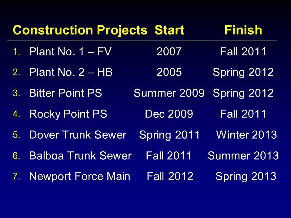 Construction ProjectsStartFinish 1. Plant No. 1 – FV2007Fall 2011 2. Plant No. 2 – HB2005Spring 2012 3. Bitter Point PSSummer 2009Spring 2012 4. Rocky