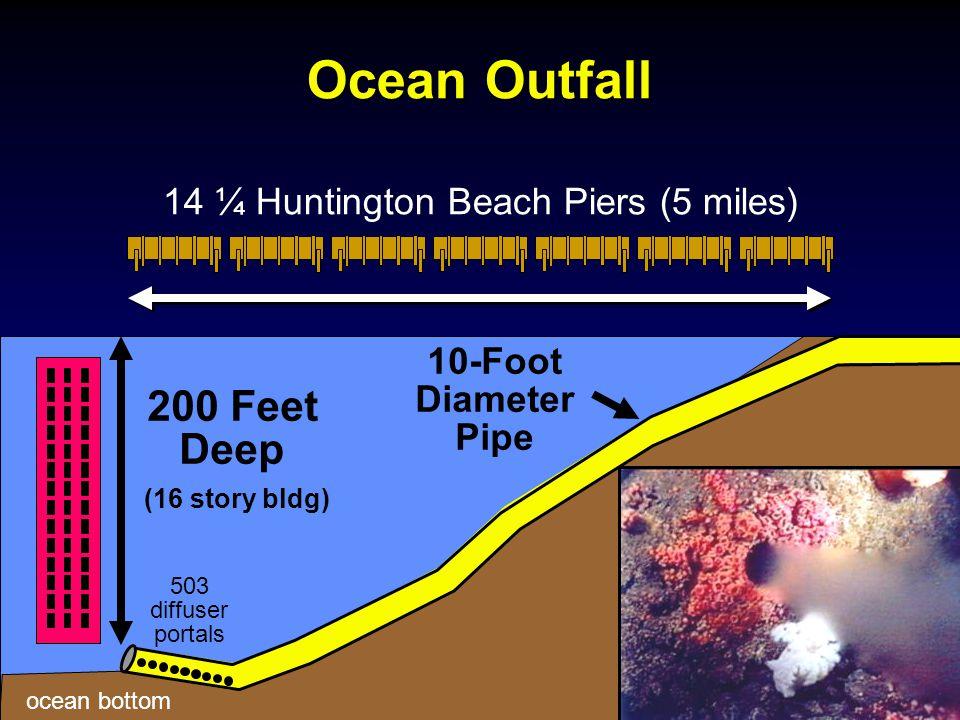 200 Feet Deep ocean bottom (16 story bldg) 14 ¼ Huntington Beach Piers (5 miles) 503 diffuser portals Ocean Outfall 10-Foot Diameter Pipe
