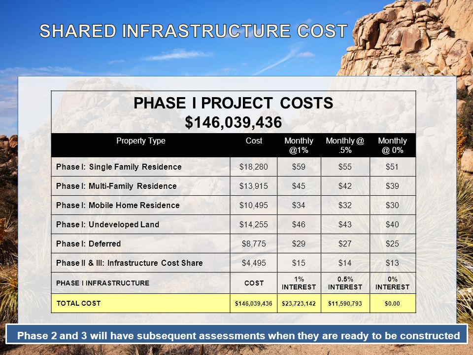Phase 2 and 3 will have subsequent assessments when they are ready to be constructed PHASE I PROJECT COSTS $146,039,436 Property TypeCostMonthly @1% Monthly @.5% Monthly @ 0% Phase I: Single Family Residence$18,280$59$55$51 Phase I: Multi-Family Residence$13,915$45$42$39 Phase I: Mobile Home Residence$10,495$34$32$30 Phase I: Undeveloped Land$14,255$46$43$40 Phase I: Deferred$8,775$29$27$25 Phase II & III: Infrastructure Cost Share$4,495$15$14$13 PHASE I INFRASTRUCTURECOST 1% INTEREST 0.5% INTEREST 0% INTEREST TOTAL COST $146,039,436$23,723,142$11,590,793$0.00