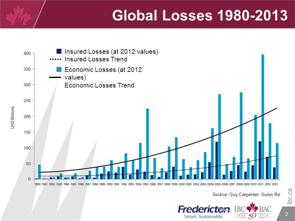 2 Global Losses 1980-2013 Source: Guy Carpenter, Swiss Re Insured Losses (at 2012 values) Insured Losses Trend Economic Losses (at 2012 values) Econom